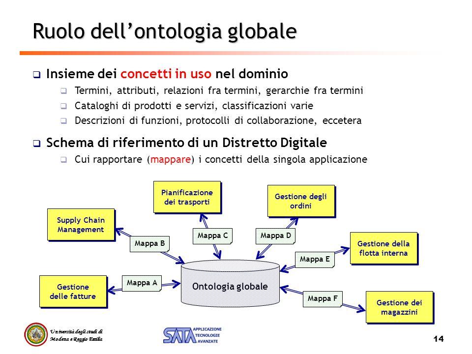 Università degli studi di Modena e Reggio Emilia 14 Ruolo dellontologia globale Insieme dei concetti in uso nel dominio Termini, attributi, relazioni