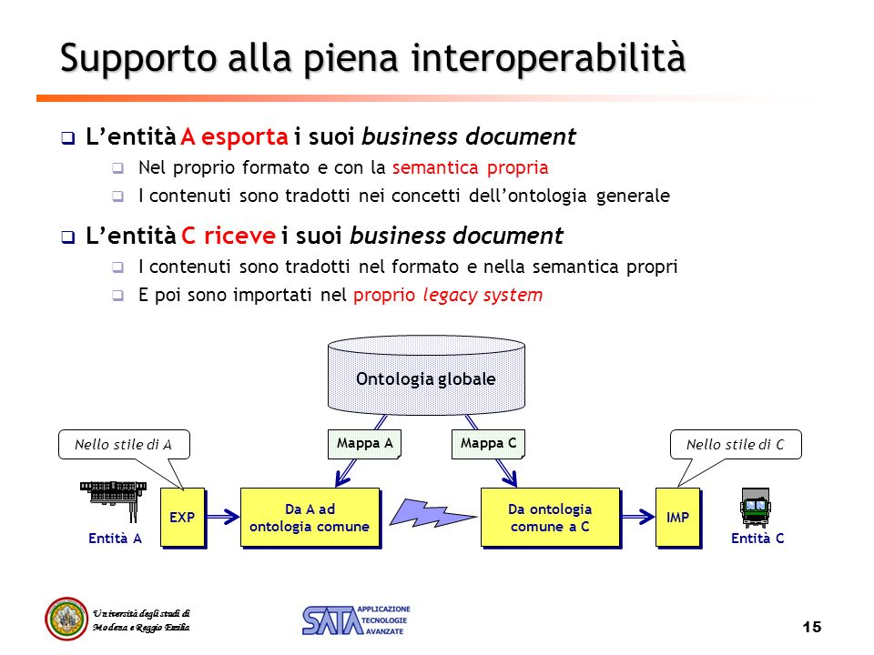 Università degli studi di Modena e Reggio Emilia 15 Supporto alla piena interoperabilità Lentità A esporta i suoi business document Nel proprio format