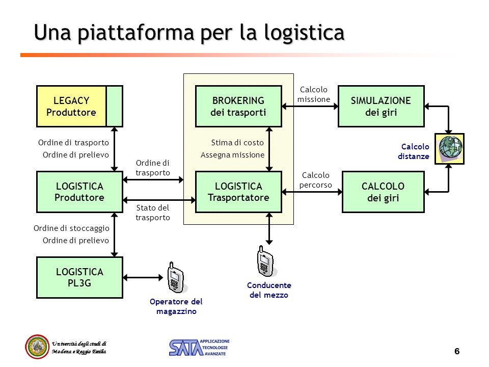 Università degli studi di Modena e Reggio Emilia 6 Una piattaforma per la logistica CALCOLO dei giri LOGISTICA Produttore BROKERING dei trasporti Calc