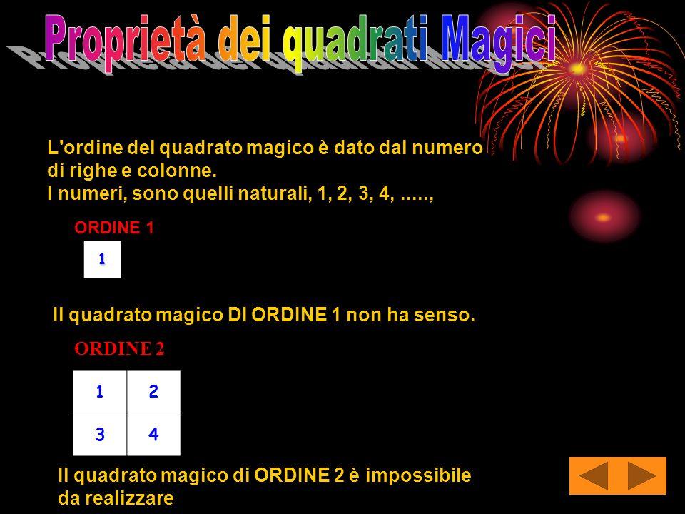 L'ordine del quadrato magico è dato dal numero di righe e colonne. I numeri, sono quelli naturali, 1, 2, 3, 4,.....,1 ORDINE 2 12 34 ORDINE 1 Il quadr