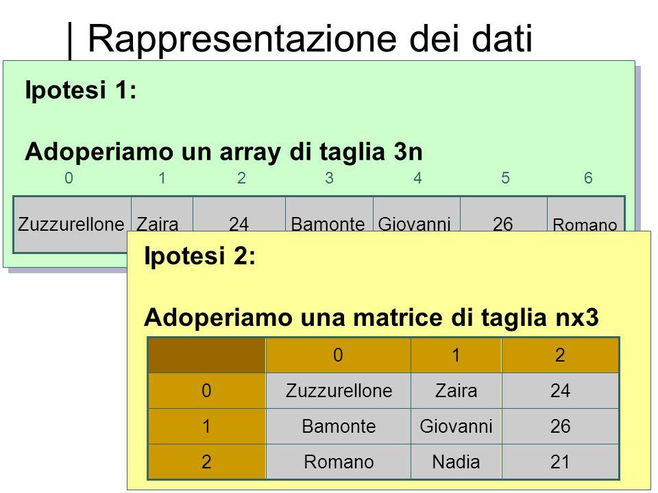 Rappresentazione dei dati GiovanniBamonte26 Romano 24ZairaZuzzurellone 0254316 Ipotesi 1: Adoperiamo un array di taglia 3n 210 24ZairaZuzzurellone0 21