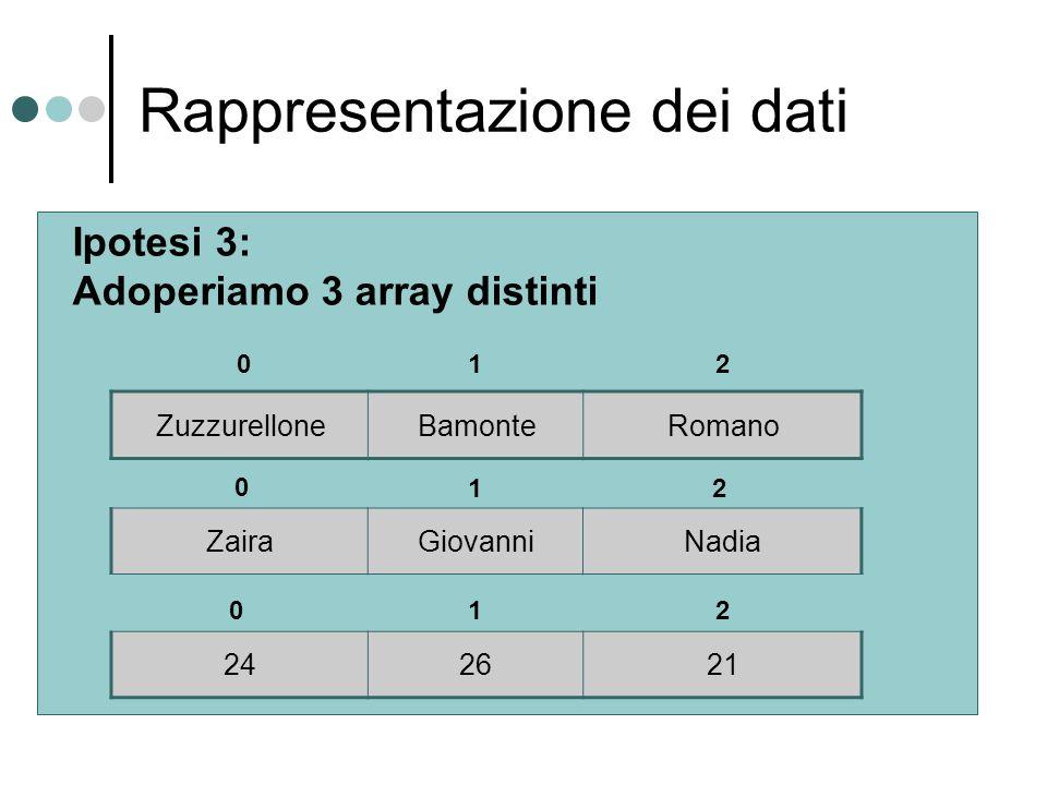 Rappresentazione dei dati ZuzzurelloneBamonteRomano ZairaGiovanniNadia 242621 Ipotesi 3: Adoperiamo 3 array distinti 0 0 0 1 2 2 1 2 1