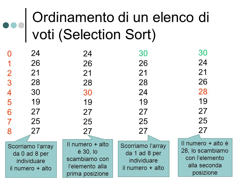 Ordinamento di un elenco di voti (Selection Sort) 24 26 21 28 30 19 27 25 27 Scorriamo larray da 0 ad 8 per individuare il numero + alto 0123456780123
