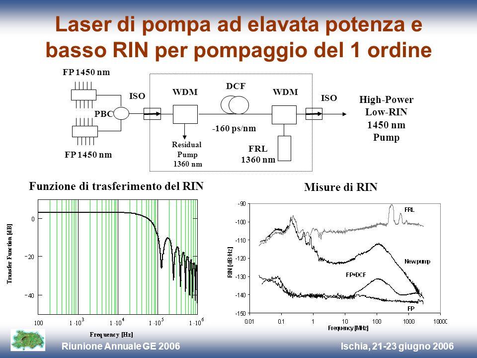 Ischia, 21-23 giugno 2006Riunione Annuale GE 2006 Laser di pompa ad elavata potenza e basso RIN per pompaggio del 2 ordine Misure di RIN High-Power Low-RIN 1360 nm Pump ISO PBC FP 1360 nm FRL 1283 nm WDM DCF -160 ps/nm ISO Residual Pump 1283 nm WDM Schema di pompaggio del 2 ordine