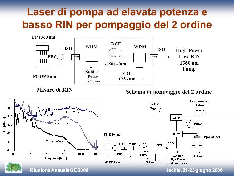 Ischia, 21-23 giugno 2006Riunione Annuale GE 2006 Schema di sistema di comunicazione ottica WDM non ripetuto Schemi di pompaggio Raman ottimizzati consentono la trasmissione non ripetuta di 8 canali WDM a 10 Gb/s su distanze > 400 km