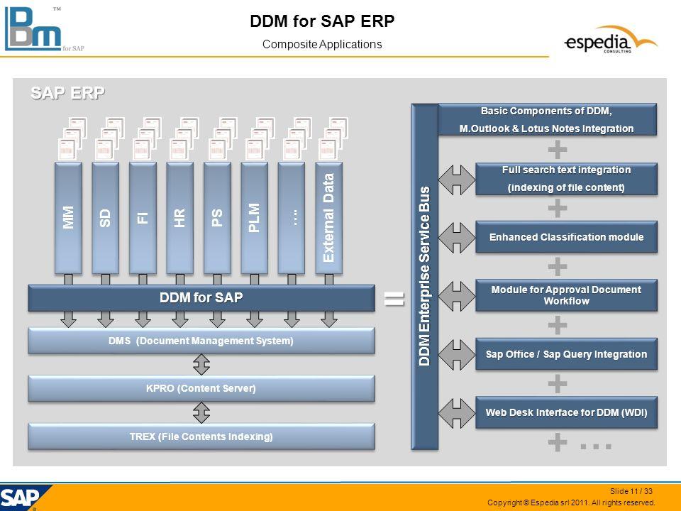 DDM for SAP ERP Composite Applications DMS (Document Management System) HR …. External Data MM SD FI PLM PS DDM for SAP DDM Enterprise Service Bus SAP