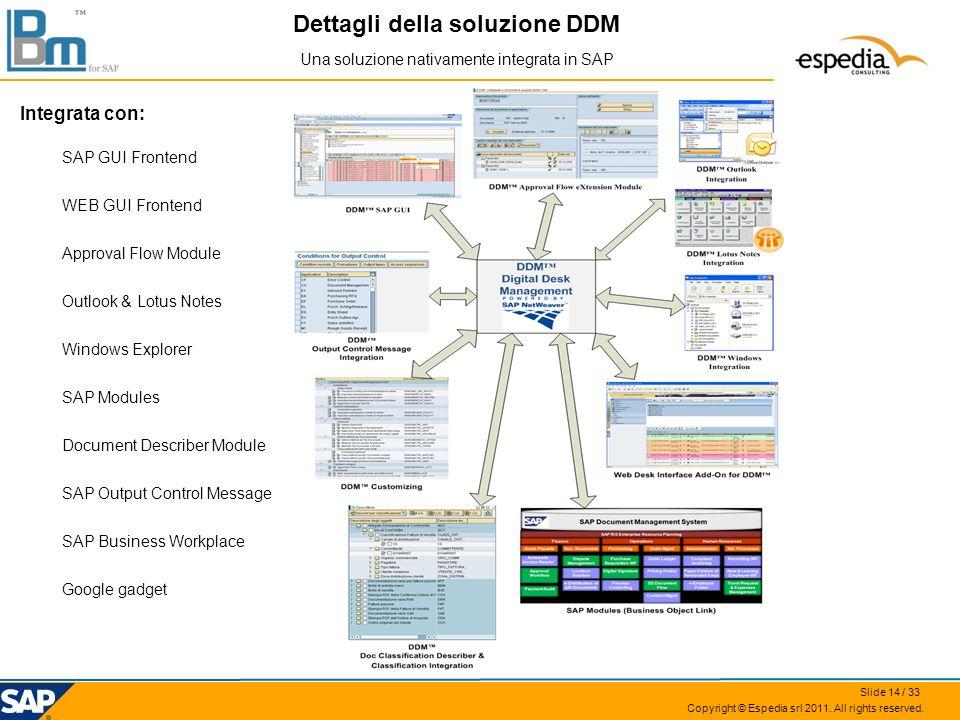 Copyright © Espedia srl 2011. All rights reserved. Dettagli della soluzione DDM Una soluzione nativamente integrata in SAP Integrata con: SAP GUI Fron
