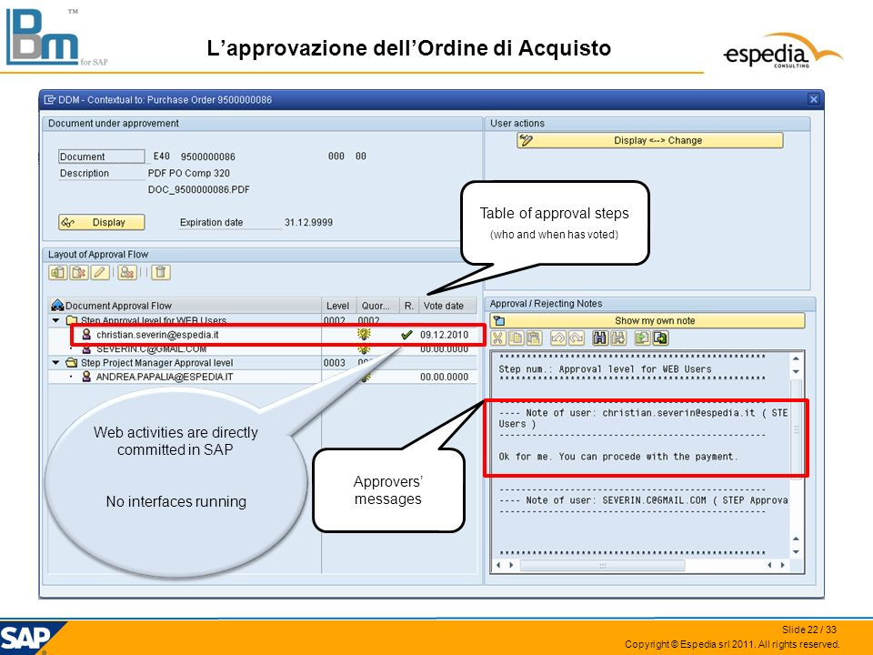 Copyright © Espedia srl 2011. All rights reserved. Table of approval steps (who and when has voted) Approvers messages Web activities are directly com