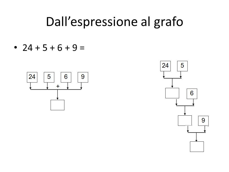 Dallespressione al grafo 24 + 5 + 6 + 9 =