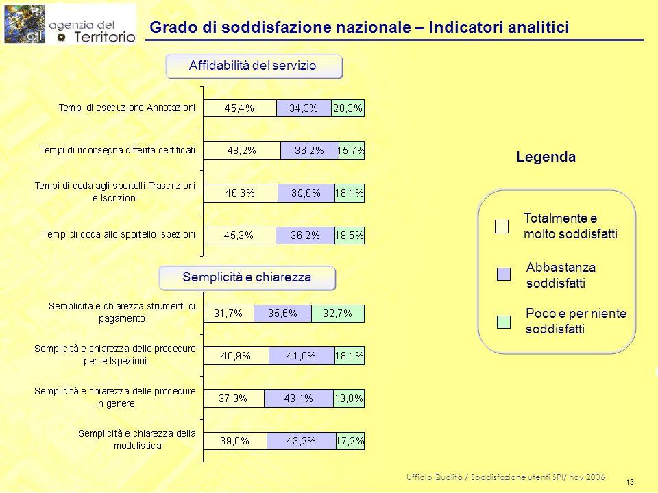 13 Ufficio Qualità / Soddisfazione utenti SPI/ nov 2006 13 Grado di soddisfazione nazionale – Indicatori analitici Legenda Totalmente e molto soddisfa