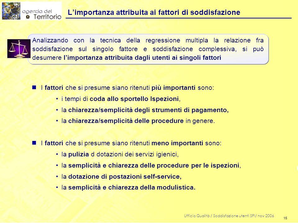 15 Ufficio Qualità / Soddisfazione utenti SPI/ nov 2006 15 Limportanza attribuita ai fattori di soddisfazione nI fattori che si presume siano ritenuti