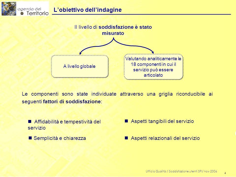 4 Ufficio Qualità / Soddisfazione utenti SPI/ nov 2006 4 Lobiettivo dellindagine Le componenti sono state individuate attraverso una griglia riconduci