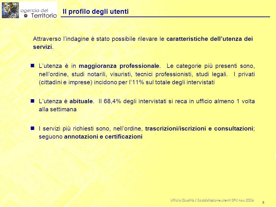 6 Ufficio Qualità / Soddisfazione utenti SPI/ nov 2006 6 Il profilo degli utenti Lutenza è in maggioranza professionale. Le categorie più presenti son