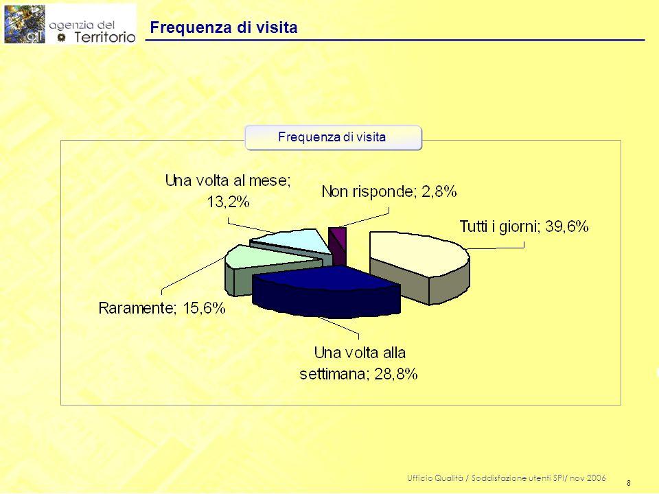 8 Ufficio Qualità / Soddisfazione utenti SPI/ nov 2006 8 Frequenza di visita