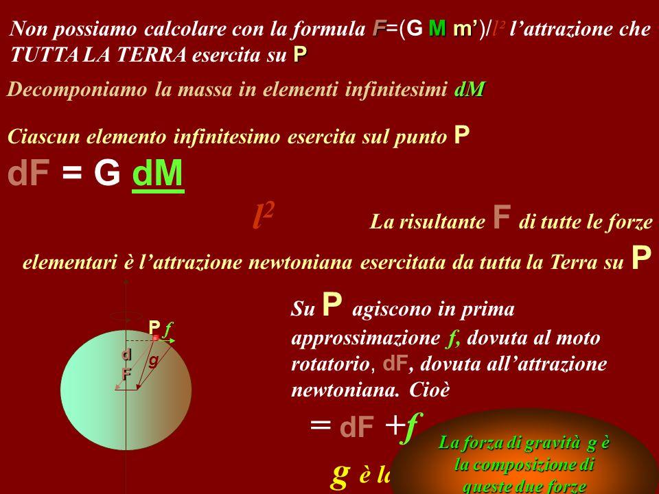 FM m P Non possiamo calcolare con la formula F=(G M m)/ l² lattrazione che TUTTA LA TERRA esercita su P dM Decomponiamo la massa in elementi infinites