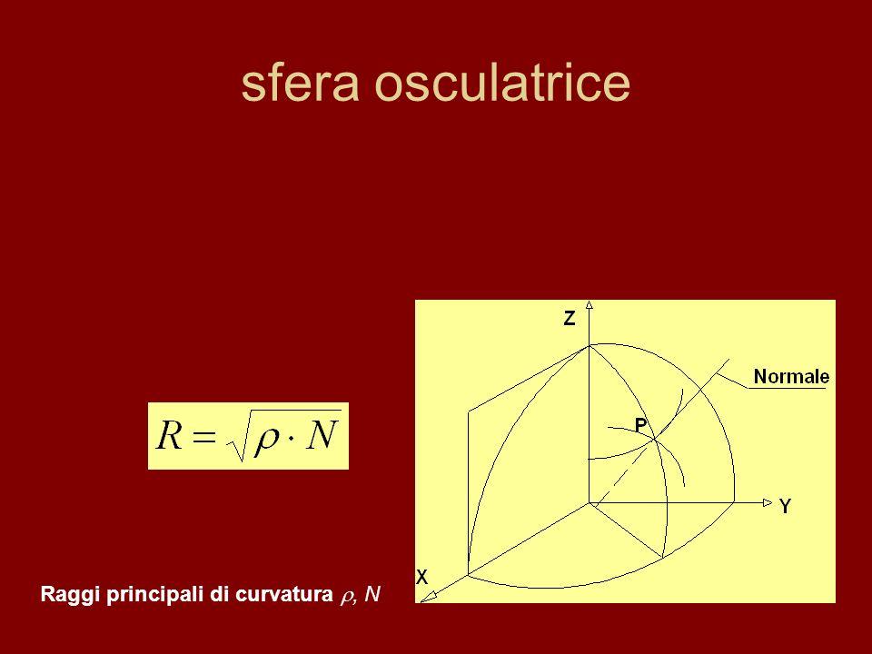 sfera osculatrice Raggi principali di curvatura, N