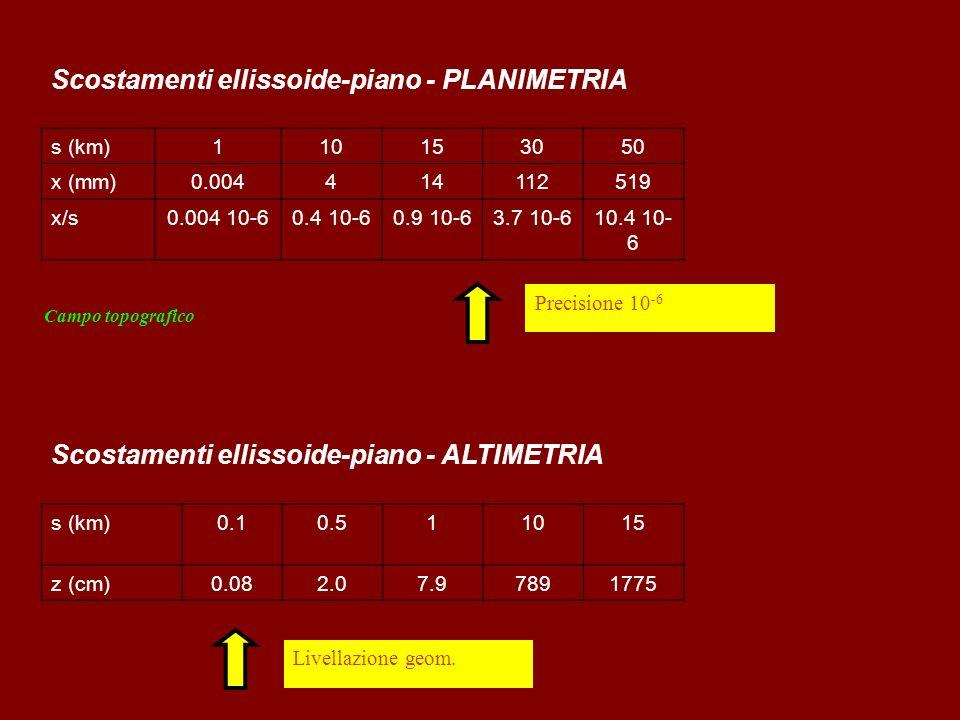 Precisione 10 -6 Livellazione geom. Scostamenti ellissoide-piano - PLANIMETRIA s (km)110153050 x (mm)0.004414112519 x/s0.004 10-60.4 10-60.9 10-63.7 1