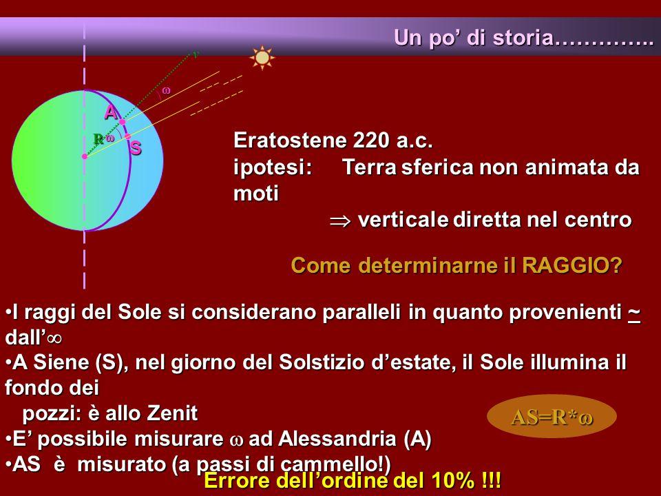 I raggi del Sole si considerano paralleli in quanto provenienti ~ dallI raggi del Sole si considerano paralleli in quanto provenienti ~ dall A Siene (