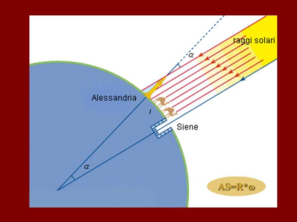 Copernico, Galileo, Keplero,… Scoprirono i moti terrestri:la Terra non è una sfera : è schiacciata Mac Laurin (1700): ELLISSOIDE DI ROTAZIONE c a Sorse il problema di come determinare valori per a e c, ovvero =(a-c)/a Campagne per la misura del grado a diverse latitudini: CASSINI – meridiano di Francia PERU - LAPPONIA (1737-1743) 1/300 1/300