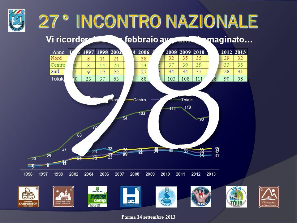 da 98 ne mancano SOLO 2 per RITORNARE a: Ah, non vho detto che a Parma hanno aderito: lAssociazione Camperisti Viterbesi; il Club Viaggiare Informati Camperisti VIC… mentre dopo Parma ha aderito il Camper Club Acquasparta (TR)… e che è pronto ad aderire allUCA anche il Gruppo Radio Camperisti di Martina Franca (TA) 1002