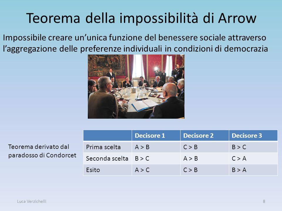 Teorema della impossibilità di Arrow Impossibile creare ununica funzione del benessere sociale attraverso laggregazione delle preferenze individuali i