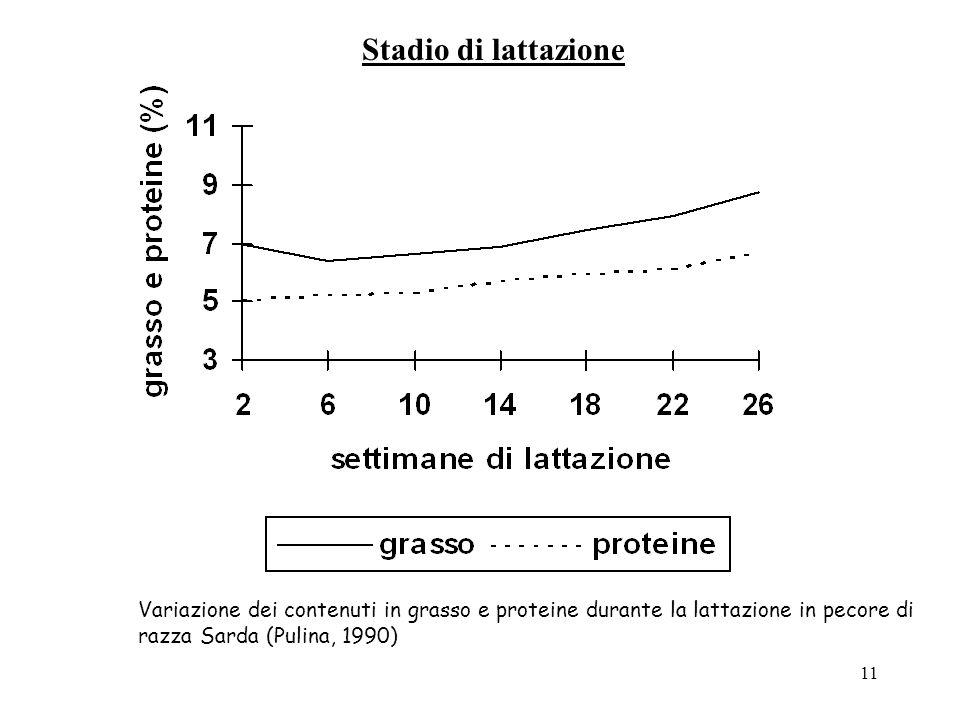 10 Curva di lattazione Esempio di curva di lattazione di una pecora di razza Sarda: in essa (apparentemente) non si manifesta il picco di lattazione (