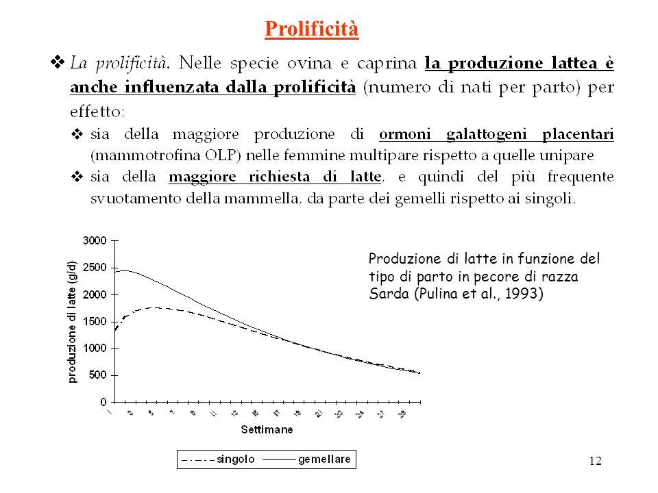 11 Variazione dei contenuti in grasso e proteine durante la lattazione in pecore di razza Sarda (Pulina, 1990) Stadio di lattazione