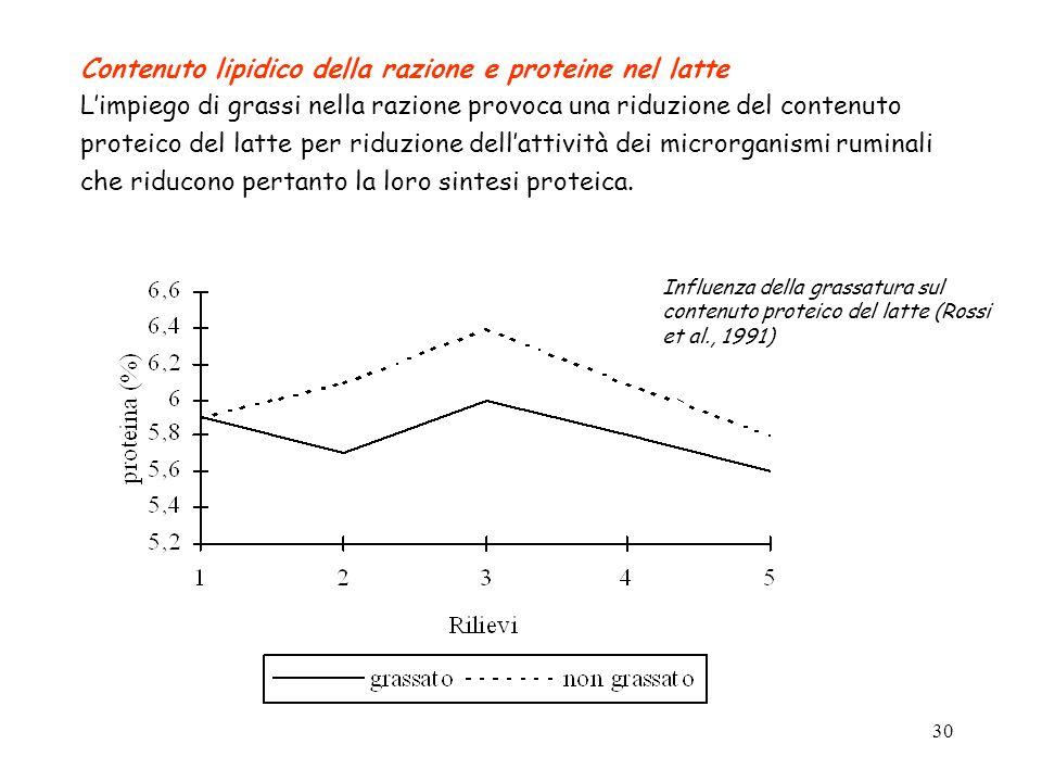 29 Eccesso proteico nella dieta tende a peggiorare la qualità del latte, ed in particolare la sua attitudine casearia: riduzione della concentrazione