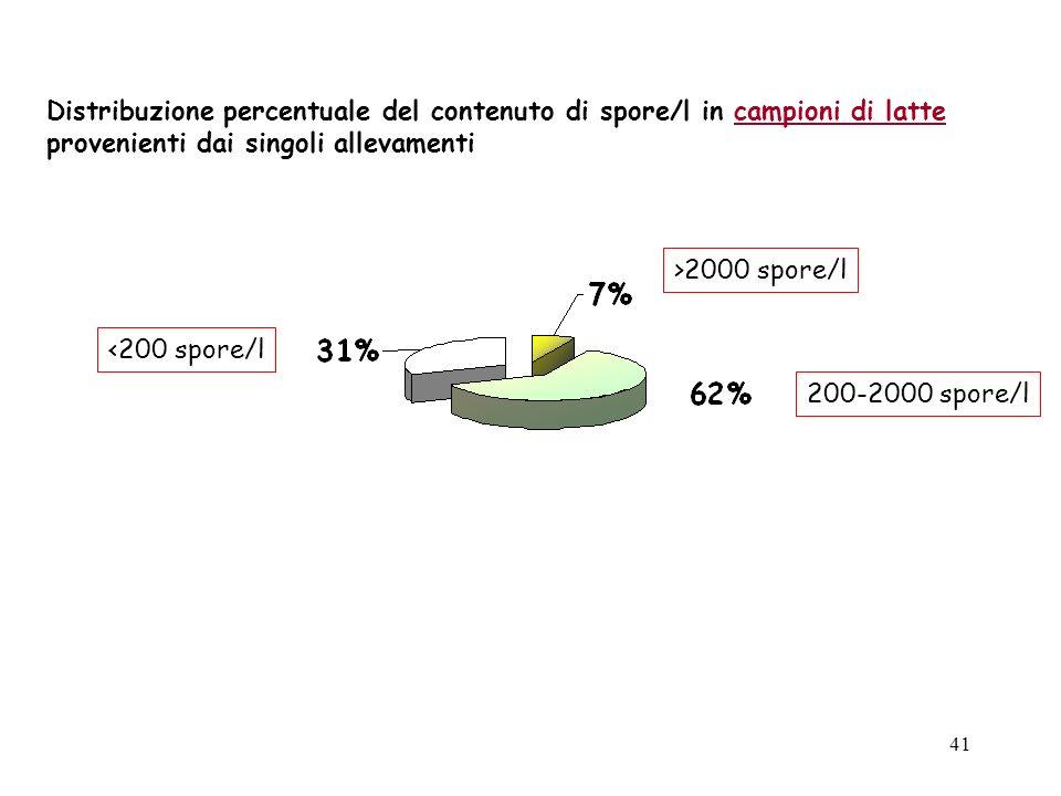 40 Indagine condotta in Sardegna (Deiana et al.,.1993) l80% degli allevatori somministrava concentrati alle pecore, ad integrazione del pascolo o del