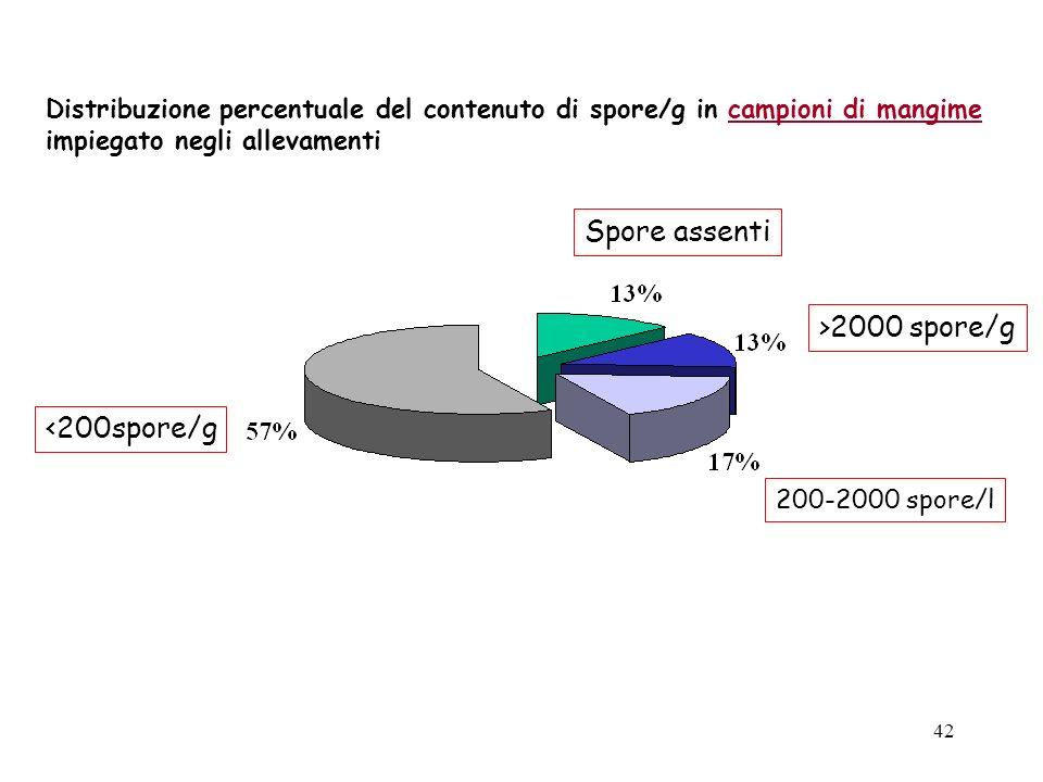 41 Distribuzione percentuale del contenuto di spore/l in campioni di latte provenienti dai singoli allevamenti 200-2000 spore/l >2000 spore/l <200 spo