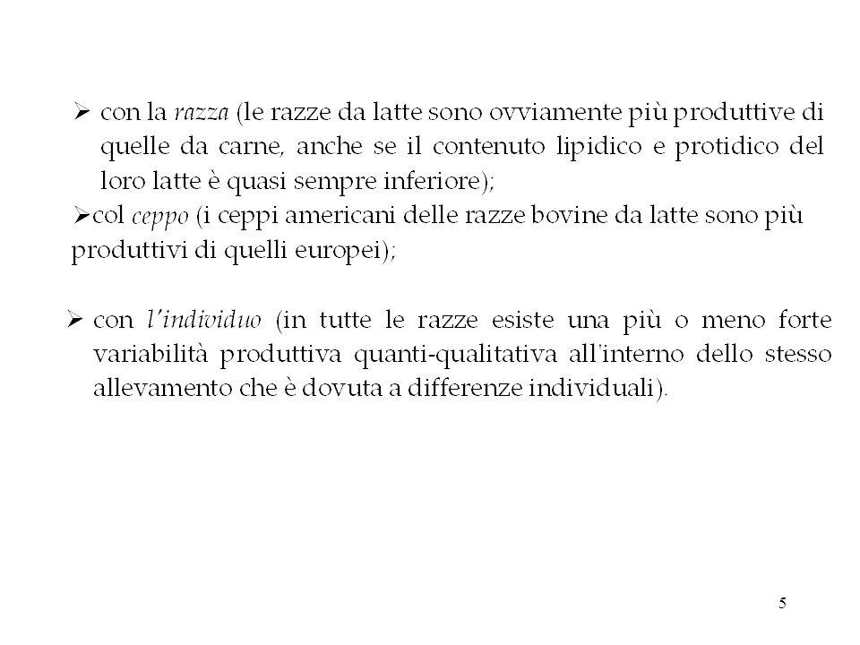 25 Influenza della grassatura sul contenuto lipidico del latte (Rossi et al., 1991)