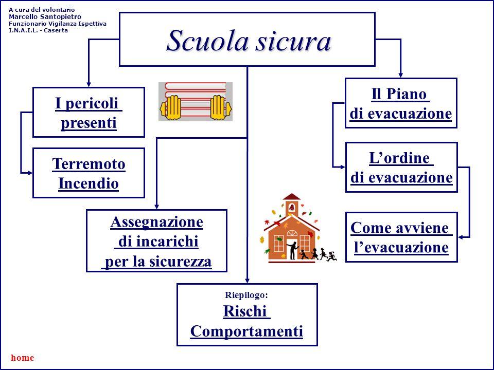 Scuola sicura I pericoli presenti home Il Piano di evacuazione Assegnazione di incarichi per la sicurezza Terremoto Incendio Lordine di evacuazione Co