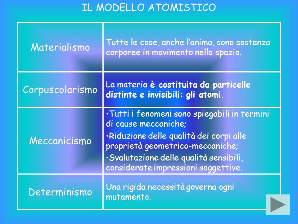 LE QUALITA DEGLI ATOMI Gli atomi sono: eterni, ingenerati, indistruttibili, indivisibili e privi di qualità sensibili (cioè appartenenti alla sfera sensoriale).