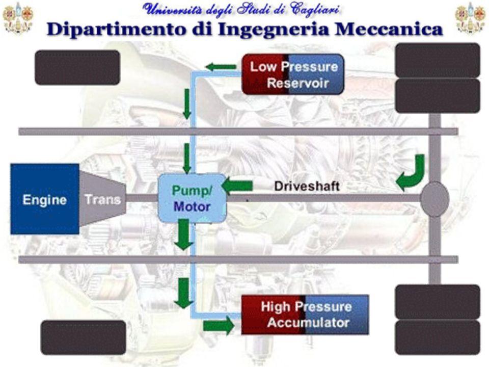Valutazioni prestazionali ed economiche Energia specifica Può variare in un intervallo compreso fra 0.6 e 3.6 Wh /kg a seconda del materiale utilizzato per gli accumulatori Potenza specifica Potenza specifica Sono dellordine dei sistemi tradizionali dotati di un sistema di trasmissione meccanico Efficienza del sistema 70÷90 % in riferimento al sistema complessivo; fondamentale la stima del rendimento degli accumulatori che dipende sia dal grado di isolamento che dalla frequenza dei cicli di carica/scarica (95%); il rendimento delle unità idrauliche (80÷96%) è in continua ascesa per il continuo progresso delle tecnologie di industrializzazione Vita utile E stimata in base a 10 5 di cicli in dipendenza dalla vita utile delle macchine idrauliche (componente più critico).Essa è variabile in funzione alle pressioni e dai regimi di lavoro.