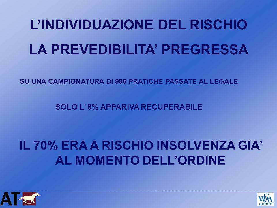 SU UNA CAMPIONATURA DI 996 PRATICHE PASSATE AL LEGALE SOLO L 8% APPARIVA RECUPERABILE LINDIVIDUAZIONE DEL RISCHIO LA PREVEDIBILITA PREGRESSA IL 70% ER