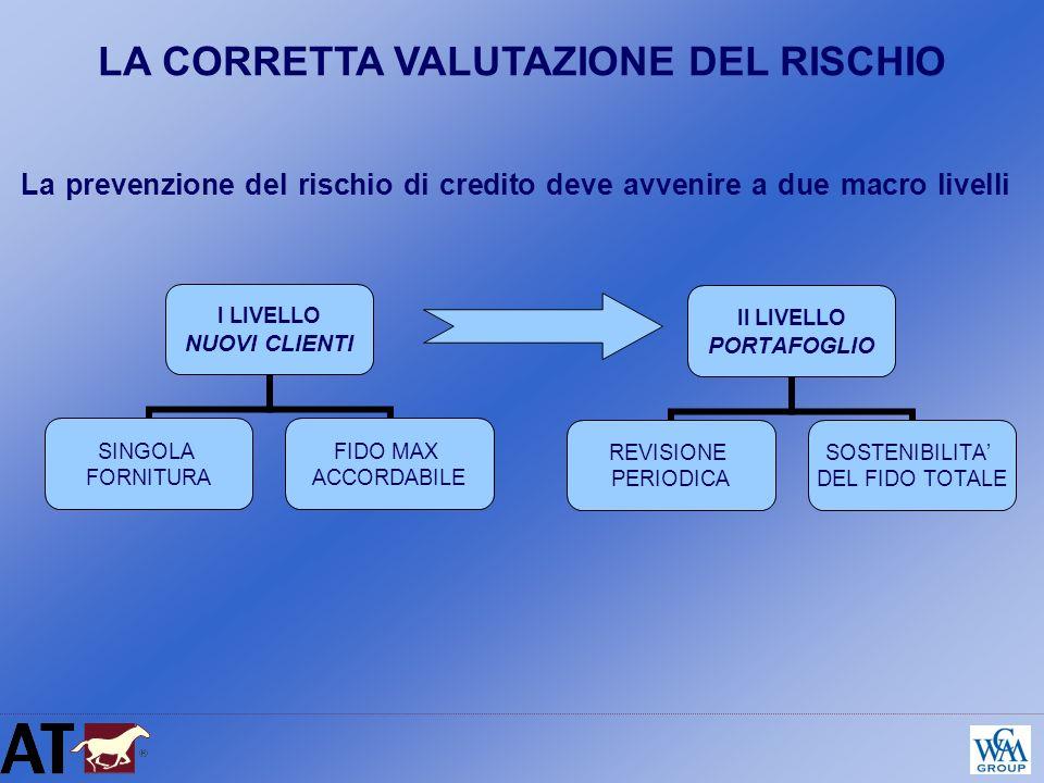 La prevenzione del rischio di credito deve avvenire a due macro livelli LA CORRETTA VALUTAZIONE DEL RISCHIO I LIVELLO NUOVI CLIENTI SINGOLA FORNITURA