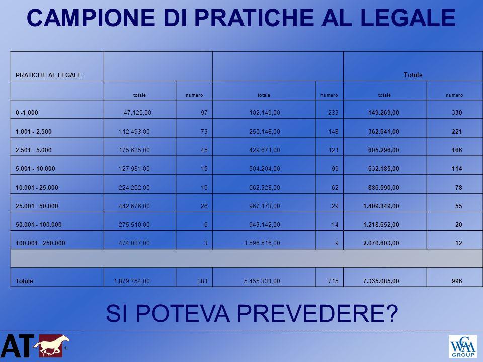 CAMPIONE DI PRATICHE AL LEGALE PRATICHE AL LEGALE Totale totalenumerototalenumerototalenumero 0 -1.000 47.120,0097 102.149,00233 149.269,00 330 1.001