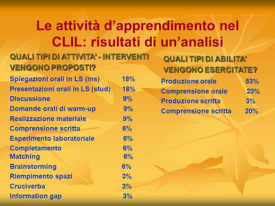 Le attività dapprendimento nel CLIL: risultati di unanalisi Spiegazioni orali in LS (ins) 18% Presentazioni orali in LS (stud) 18% Discussione 9% Doma