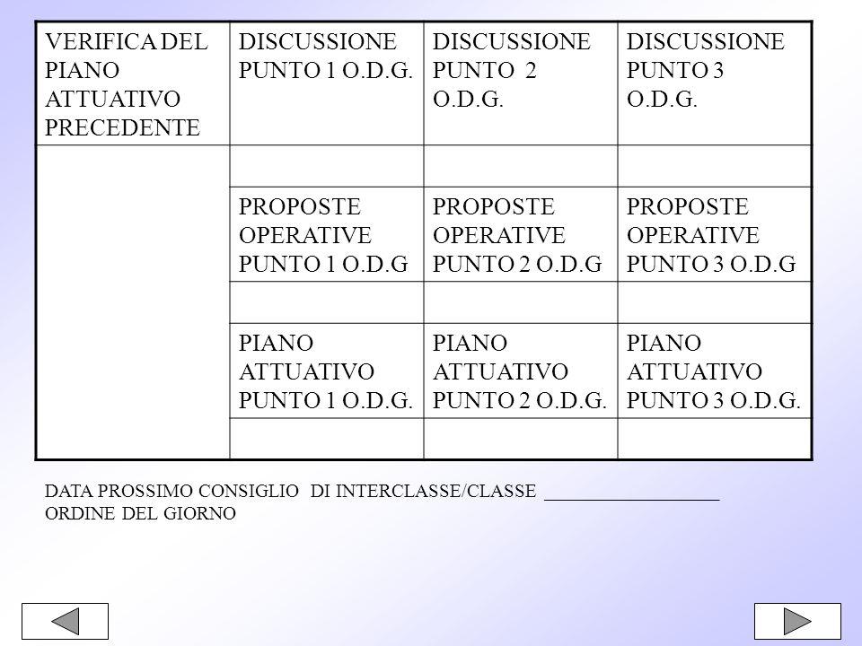 VERIFICA DEL PIANO ATTUATIVO PRECEDENTE DISCUSSIONE PUNTO 1 O.D.G. DISCUSSIONE PUNTO 2 O.D.G. DISCUSSIONE PUNTO 3 O.D.G. PROPOSTE OPERATIVE PUNTO 1 O.