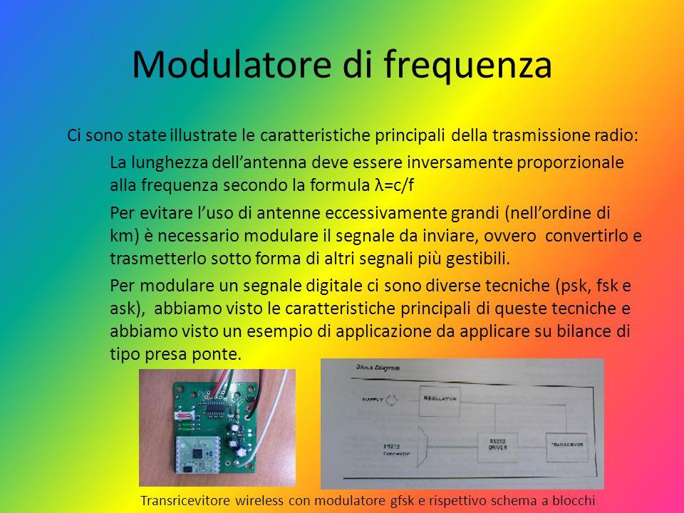 Modulatore di frequenza Ci sono state illustrate le caratteristiche principali della trasmissione radio: La lunghezza dellantenna deve essere inversam