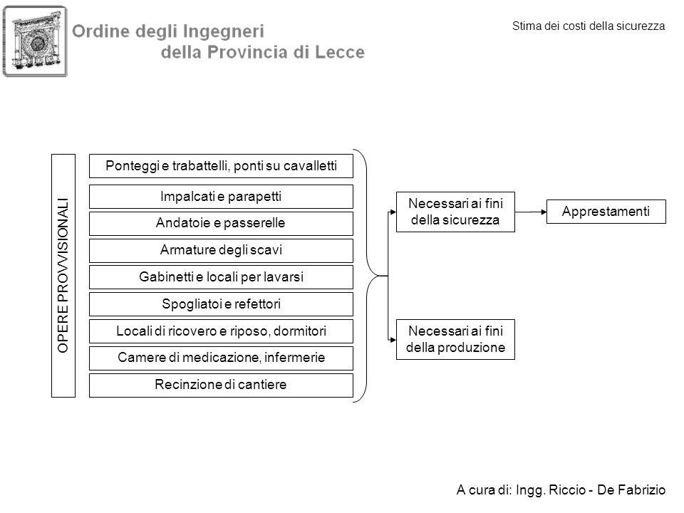 Stima dei costi della sicurezza A cura di: Ingg. Riccio - De Fabrizio OPERE PROVVISIONALI Ponteggi e trabattelli, ponti su cavalletti Impalcati e para
