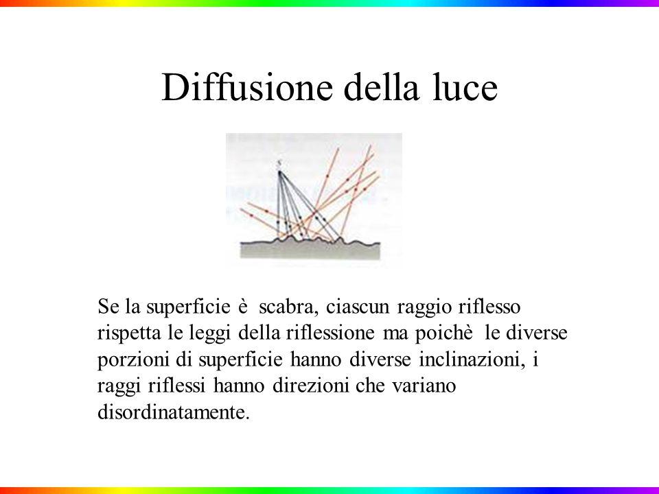 Diffusione della luce Se la superficie è scabra, ciascun raggio riflesso rispetta le leggi della riflessione ma poichè le diverse porzioni di superficie hanno diverse inclinazioni, i raggi riflessi hanno direzioni che variano disordinatamente.