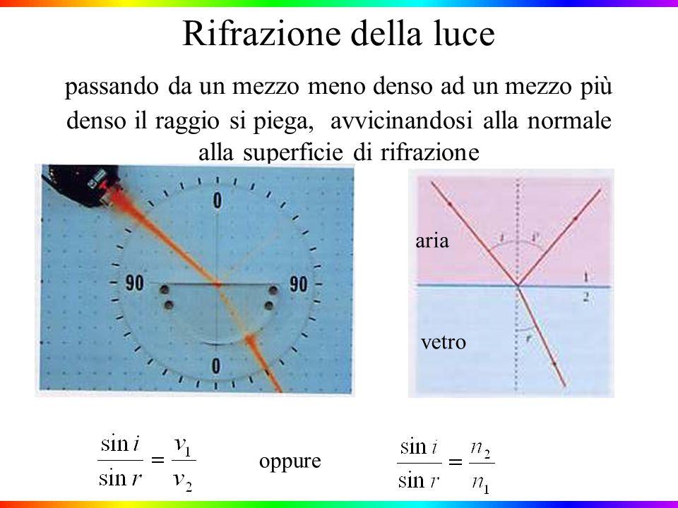 Rifrazione della luce passando da un mezzo meno denso ad un mezzo più denso il raggio si piega, avvicinandosi alla normale alla superficie di rifrazione oppure aria vetro