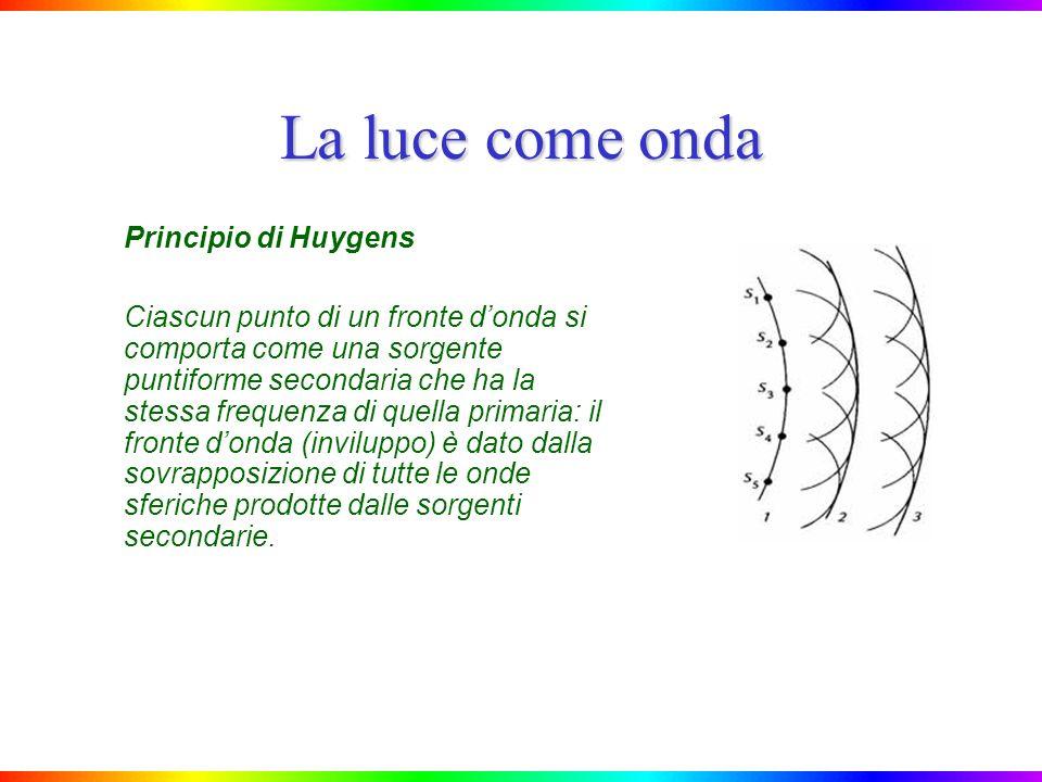 La luce come onda Principio di Huygens Ciascun punto di un fronte donda si comporta come una sorgente puntiforme secondaria che ha la stessa frequenza di quella primaria: il fronte donda (inviluppo) è dato dalla sovrapposizione di tutte le onde sferiche prodotte dalle sorgenti secondarie.