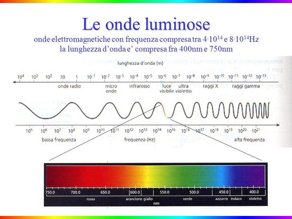 Esperimento di Young: come si spiega Se la differenza di cammino ottico e un multiplo intero di si ha interferenza costruttiva, cioe una frangia luminosa Se la differenza di cammino ottico e un multiplo dispari di /2 si ha interferenza distruttiva, cioe una frangia scura