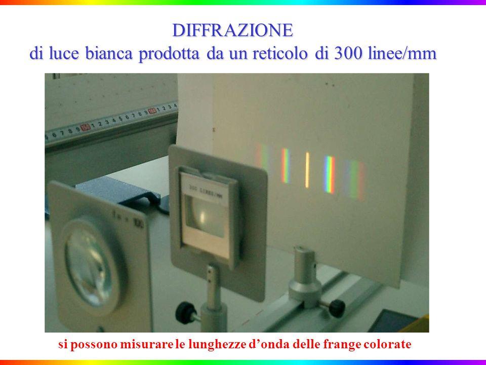 DIFFRAZIONE di luce bianca prodotta da un reticolo di 300 linee/mm si possono misurare le lunghezze donda delle frange colorate