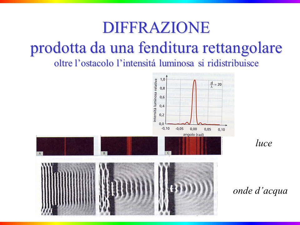 DIFFRAZIONE prodotta da una fenditura rettangolare oltre lostacolo lintensitá luminosa si ridistribuisce luce onde dacqua