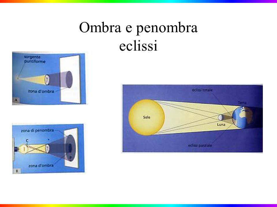 Applicazioni della riflessione totale: la fibra ottica e il sensore del tergicristalli Il sensore del tergicristalli