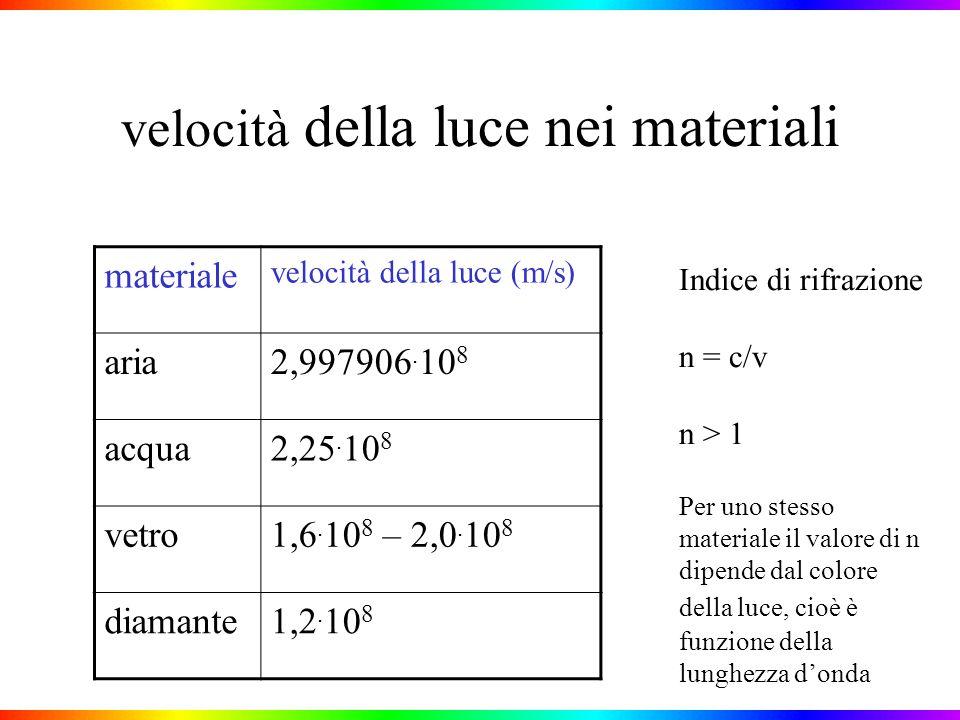 velocità della luce nei materiali materiale velocità della luce (m/s) aria2,997906.