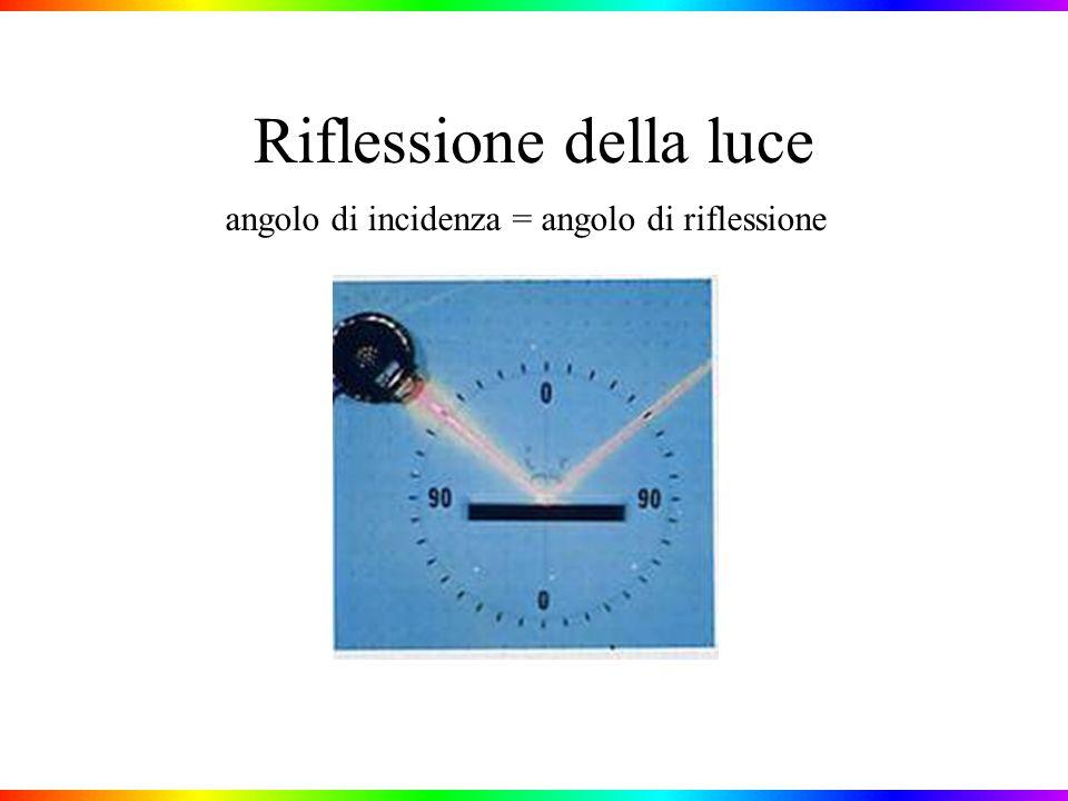 Misura della lunghezza donda della luce di un laser He-Ne mediante interferenza valore atteso = 632,8nm (rosso) Si devono misurare: L = distanza tra le fenditure e lo schermo, y = distanza tra due frange colorate vicine, d = distanza tra le fenditure